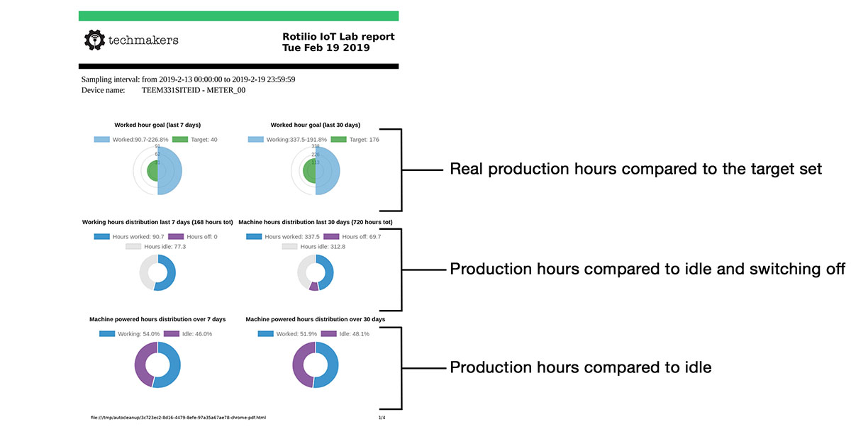 Production monitoring made simple