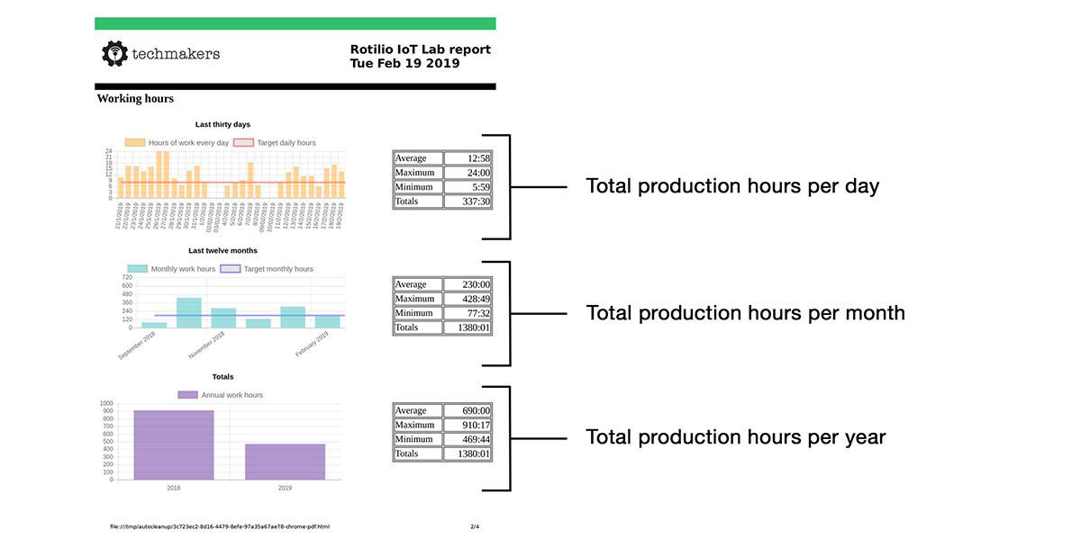 Productivity trend report